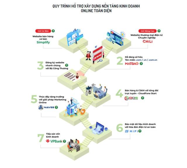 ODS hợp tác chiến lược cùng VPBank hỗ trợ cộng đồng phát triển kinh doanh online toàn diện - Ảnh 1.