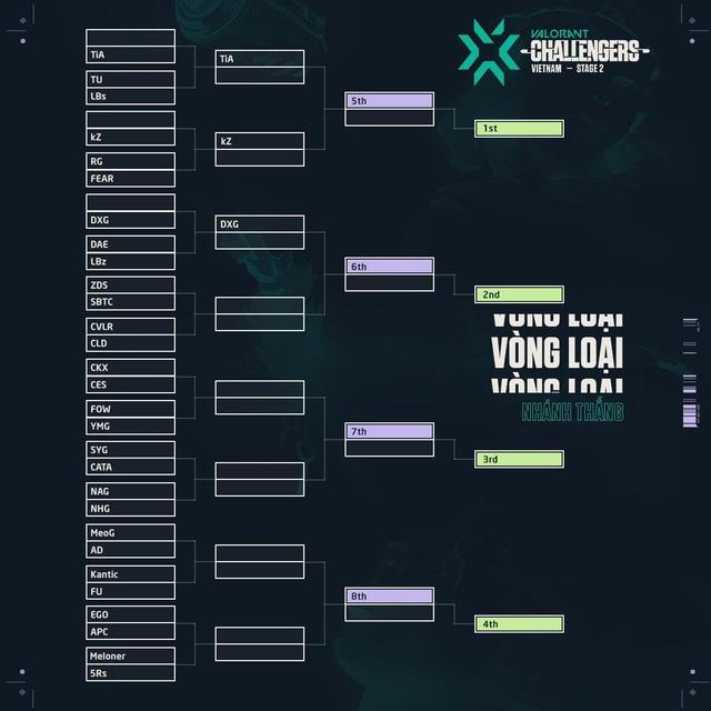 Giải Esports VALORANT tiên phong của Việt Nam sẵn sàng bước vào vòng loại - Ảnh 1.