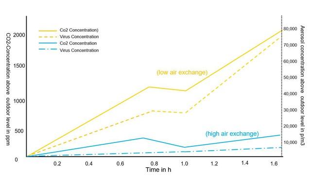 Theo dõi chất lượng không khí trong nhà có ý nghĩa thế nào trong cuộc chiến chống COVID-19? - Ảnh 2.