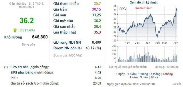 Đạt Phương chính thức bán ra 1,5 triệu cổ phiếu quỹ - Ảnh 1.