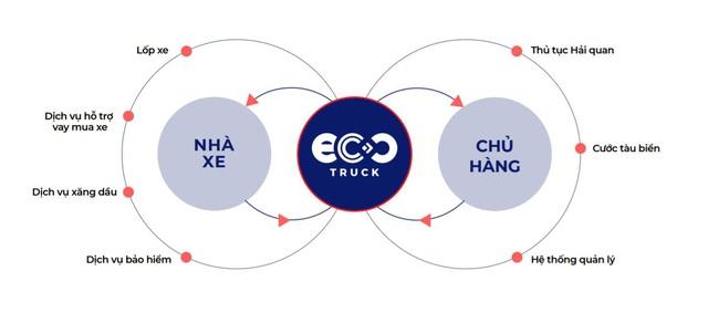Sau VNG, STIC rót vốn 2 triệu đô vào công ty Logistics công nghệ EcoTruck - Ảnh 1.
