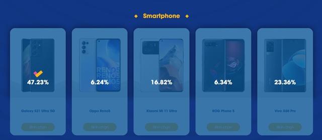 Đánh bật các đối thủ nhờ công nghệ nổi trội – Samsung S21 vững ngôi vương smartphone cao cấp - Ảnh 2.
