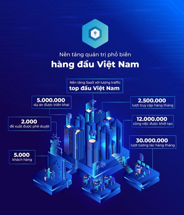 Start-up công nghệ Base.vn là ai mà được FPT và 8 quỹ đầu tư săn đón? - Ảnh 8.