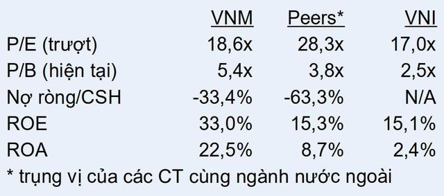 Định giá trở nên hấp dẫn sau chuỗi điều chỉnh của giá cổ phiếu: Đà giảm của VNM sẽ sớm kết thúc? - Ảnh 1.