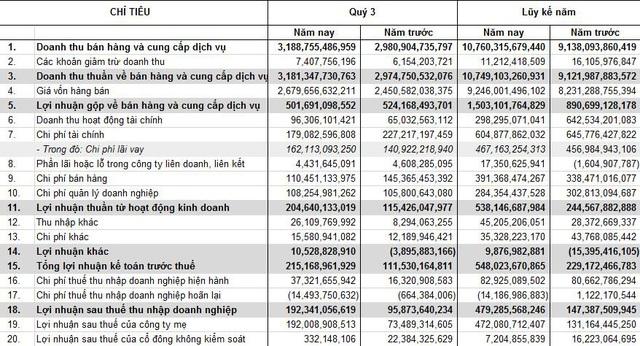 Thành Thành Công Biên Hòa (SBT) báo lãi lũy kế 480 tỷ đồng, gấp 3,2 lần cùng kỳ - Ảnh 1.