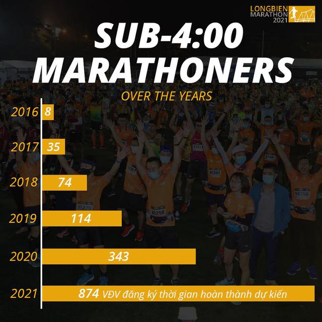 Longbien Marathon 2021- Giải chạy dành cho các nhà vô địch - Ảnh 1.