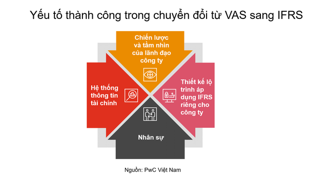 Chuyển đổi báo cáo tài chính từ VAS sang IFRS và các yếu tố thành công - Ảnh 2.