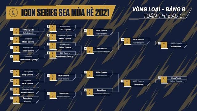 Nhìn lại hành trình lên ngôi của SBTC Esports tại Icon Series SEA mùa hè 2021, đầy chông gai và cảm xúc - Ảnh 2.