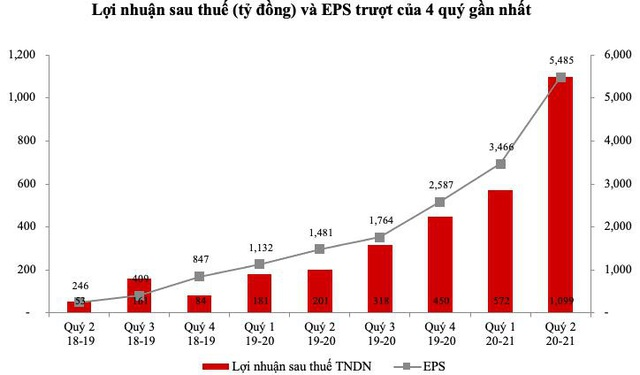 HSG: Liên tục phá đỉnh với đà tăng gấp đôi từ đầu năm, dư địa tăng trưởng liệu còn tiếp diễn? - Ảnh 2.