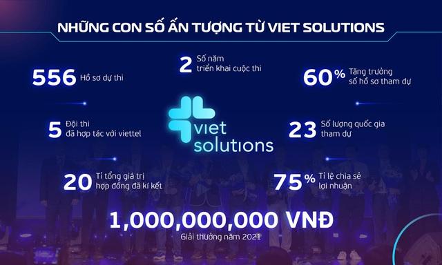 Viet Solutions 2021 cùng cộng hưởng để kiến tạo xã hội số - Ảnh 2.