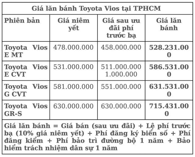 Ưu đãi phí trước bạ, lăn bánh Toyota Vios còn bao nhiêu? - Ảnh 1.