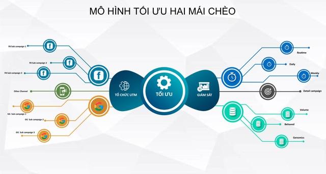 CEO Trần Quốc Kỳ và hành trình trở thành chuyên gia Marketing hàng đầu Việt Nam - Ảnh 2.