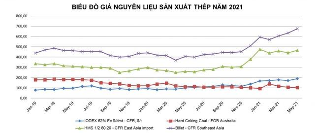 Gang thép Hà Nội (HSV) lấn sân sản xuất phôi thép - Ảnh 1.