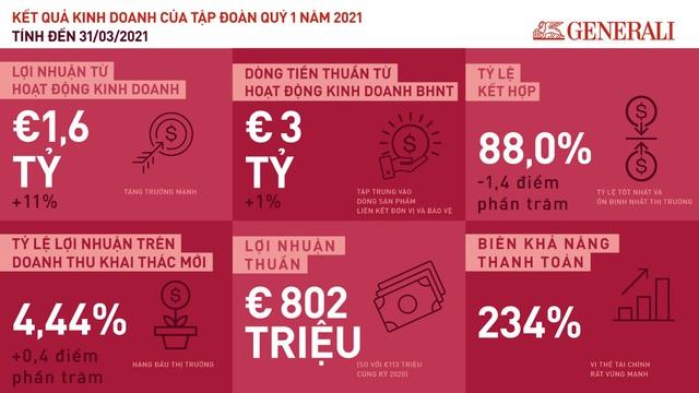 Tập đoàn Generali: Kết quả kinh doanh xuất sắc, tăng trưởng mạnh mẽ Q1/2021 - Ảnh 1.