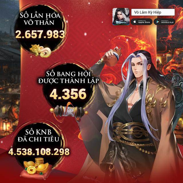 """Gần 100.000 người chơi mới, 48 tiếng giữ Top 1 BXH và những con số """"nóng bỏng tay"""" từ Võ lâm Kỳ Hiệp - Ảnh 4."""