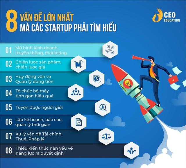 Muốn start-up thành công, nhất định phải đủ sức vượt qua 8 khó khăn này - Ảnh 1.