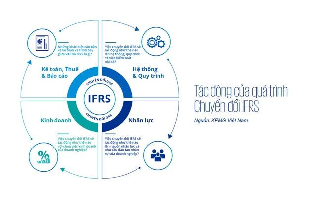 Những khó khăn và thách thức trong quá trình chuyển đổi sang IFRS - Ảnh 1.