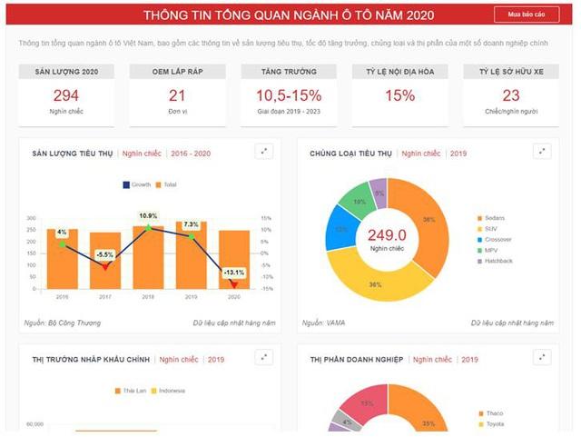 Axis Research ra mắt Nền Tảng Tra Cứu  Thông Tin Nghiên Cứu Thị trường Việt Nam (MKMC) - Ảnh 3.