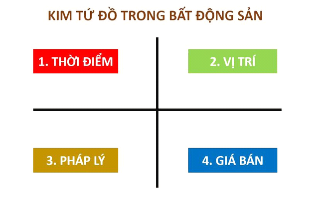 """Chuyên gia Nguyễn Ngoan """"mách nước"""" ứng dụng phong thủy để đầu tư bất động sản thành công - Ảnh 1."""