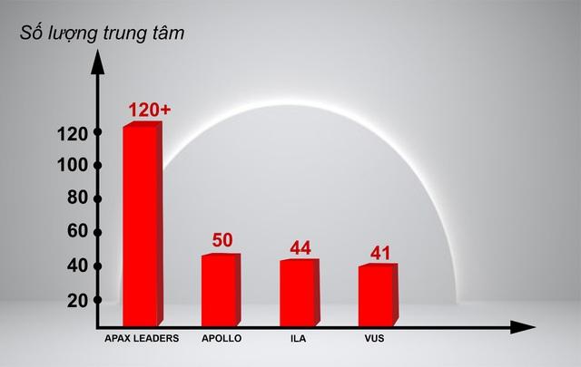 Bất chấp Covid-19, Apax Leaders vẫn trong top đầu thị phần tiếng Anh trẻ em - Ảnh 1.