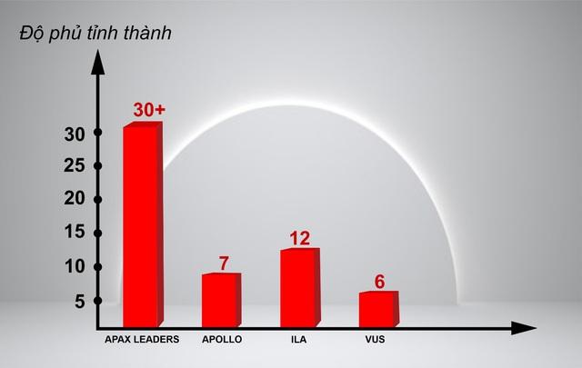 Bất chấp Covid-19, Apax Leaders vẫn trong top đầu thị phần tiếng Anh trẻ em - Ảnh 2.
