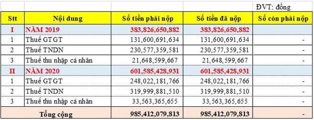 Chỉ trong 2 năm, Phát Đạt hoàn thành nộp thuế gần 1.000 tỷ đồng - Ảnh 1.