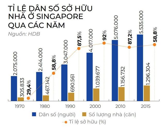 """Từ """"Nhà đổi nhà"""" của Singapore đến """"Home for Home"""" tại Việt Nam - Ảnh 3."""