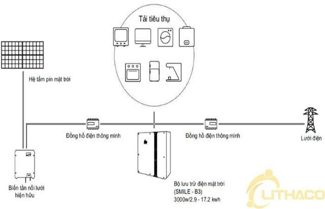 Giải pháp lưu trữ điện mặt trời cho gia đình đã có hệ thống điện mặt trời - Ảnh 3.