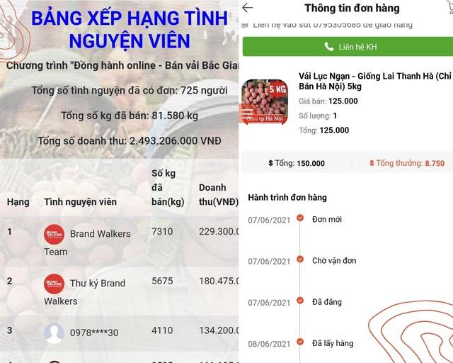 Bán online 100 tấn vải Bắc Giang trong 10 ngày - Thành công này của Cuccu.vn đến từ đâu? - Ảnh 2.