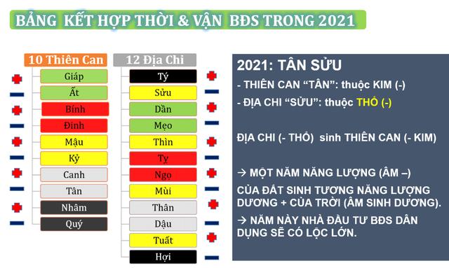 Chuyên gia phong thủy Nguyễn Ngoan chia sẻ đầu tư BĐS chu kỳ 2021-2031 - Ảnh 3.