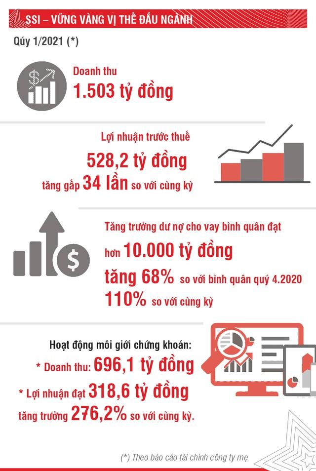 """Chứng khoán SSI – 10 năm Finance Asia vinh danh """"Nhà môi giới tốt nhất Việt Nam"""" - Ảnh 1."""