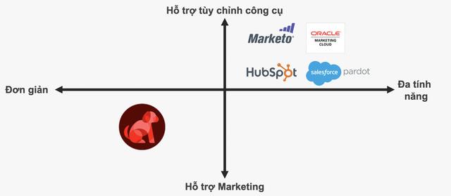 Công cụ Marketing Nhật giúp tăng doanh thu từ 0 đồng - Ảnh 3.