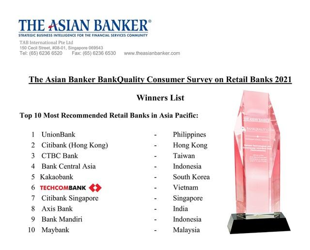 """Techcombank là """"ngân hàng bán lẻ được tin dùng nhất tại Việt Nam"""" và Top6 Châu Á Thái Bình Dương năm 2021 - Ảnh 1."""