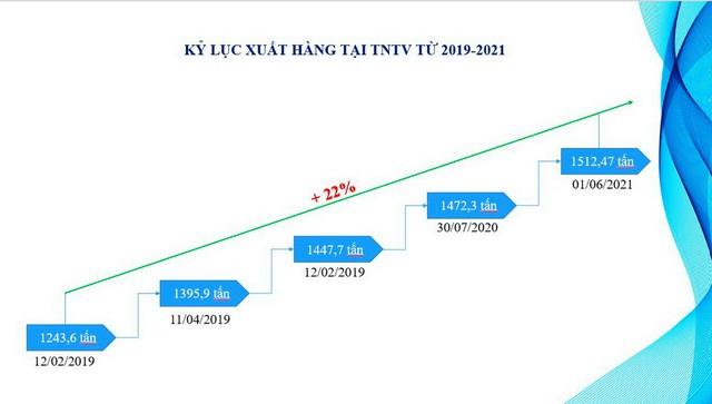 Trạm nạp LPG Thị Vải đạt kỷ lục xuất hàng mới trong cao điểm dịch Covid-19 - Ảnh 2.