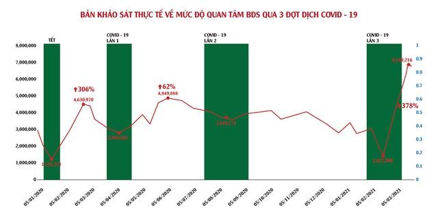 Lội ngược dòng giữa mùa dịch, BĐS trở thành kênh đầu tư hàng đầu - Ảnh 1.
