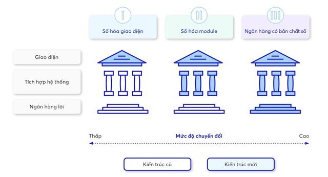 Ứng dụng ngân hàng số tại Việt Nam: Lấy khách hàng làm cốt lõi - Ảnh 2.