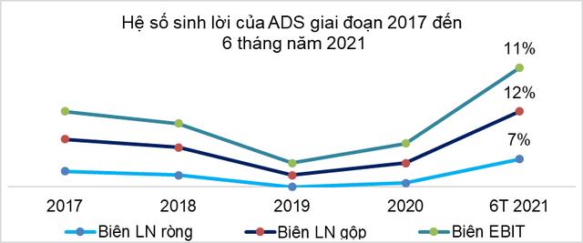 ADS – 6 tháng đầu năm 2021, lợi nhuận trước thuế hợp nhất tăng 717% so với cùng kỳ - Ảnh 2.
