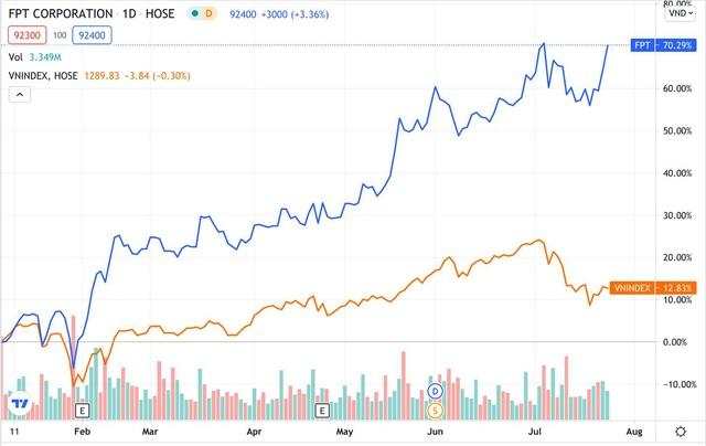 Cổ phiếu FPT có thể lập đỉnh mới? - Ảnh 1.