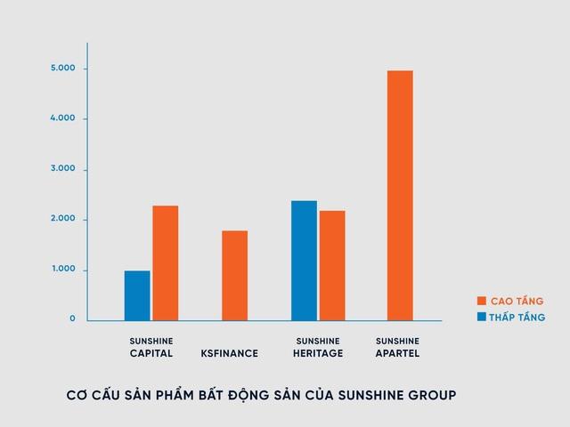 Sunshine Group tung 15 nghìn sản phẩm, tổng giá trị hơn 300 nghìn tỷ - Ảnh 5.