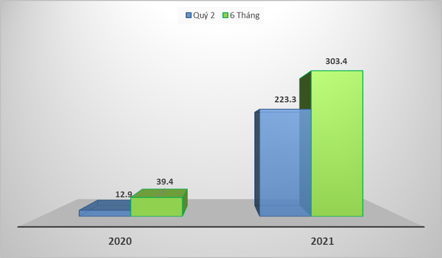 Khải Hoàn Land (mã KHG) tiếp tục bứt phá mạnh mẽ lợi nhuận Quý II/2021 - Ảnh 1.