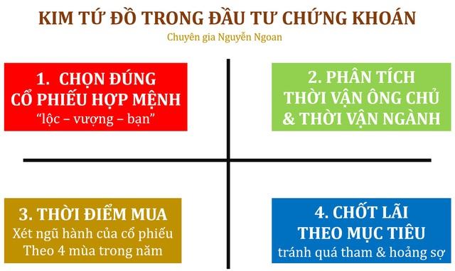 """Chuyên gia Phong thuỷ Nguyễn Ngoan bật mí """"kim tứ đồ"""" trong đầu tư chứng khoán sinh lợi - Ảnh 2."""