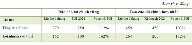 Tập đoàn Trí Việt (TVC) báo lãi 6 tháng đạt 264 tỷ đồng, gấp 5 lần cùng kỳ - Ảnh 1.