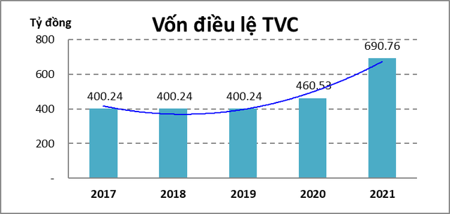 Tập đoàn Trí Việt (TVC) báo lãi 6 tháng đạt 264 tỷ đồng, gấp 5 lần cùng kỳ - Ảnh 2.