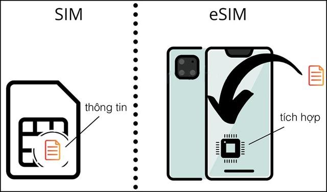 Nhìn lại hành trình của chiếc SIM điện thoại quen thuộc - từ ngoại cỡ đến SIM vô hình - ảnh 3