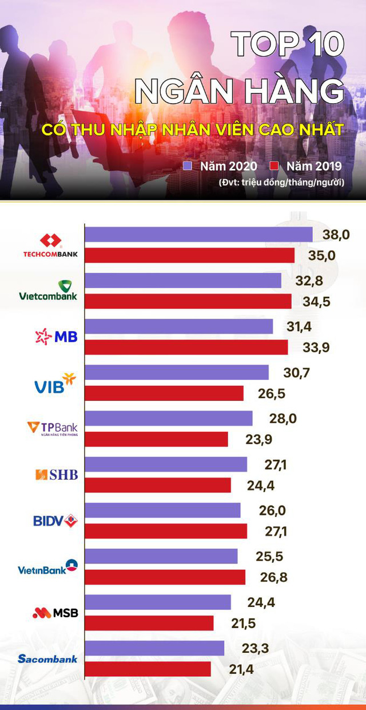 MSB thuộc top nhà tuyển dụng được yêu thích nhất 2020 do CareerBuilder công bố - Ảnh 2.
