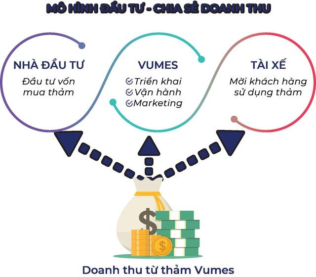 Đầu tư cùng Vumes: Vốn ít, lời nhiều, rủi ro thấp - Ảnh 2.
