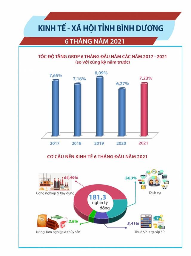 Kinh tế ổn định, Bình Dương vẫn là tâm điểm bất động sản 2021 - Ảnh 1.