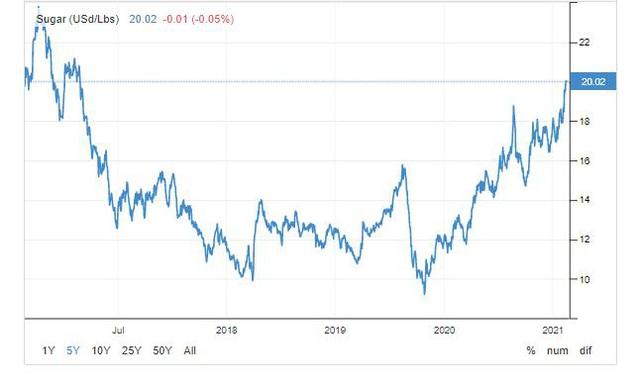 Giá đường cao nhất 4 năm: Cổ phiếu ngành đường hưởng lợi lớn - Ảnh 3.