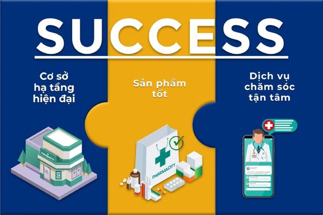 """Pharmacity giữ phong độ ổn định cùng chiến lược """"E-Learning"""" - Ảnh 1."""