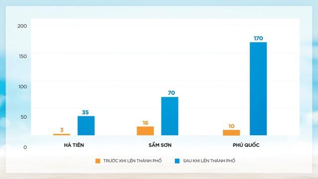 Bất động sản biển phía Nam hút dòng tiền của các nhà đầu tư - Ảnh 2.